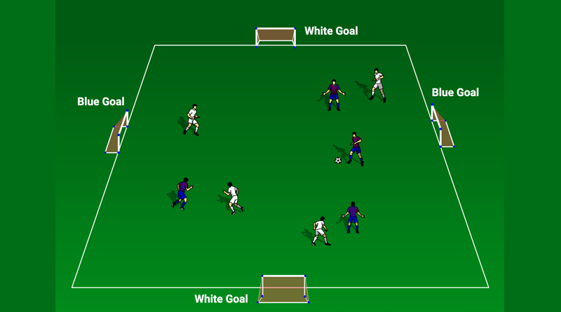 Introduction to small-sided games (SSGs)