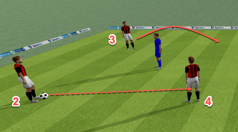 Adapting activities to your team – dive into the 3v1